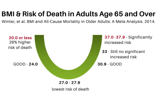 BMI and risk of Death in Adults Age 65 and Over